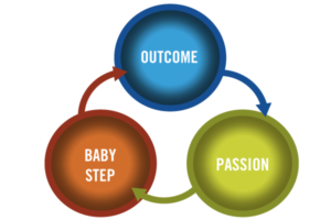 outcome->passion->baby step